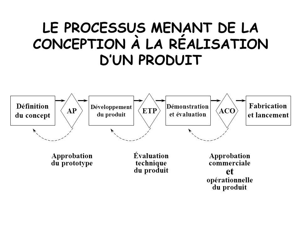 LE PROCESSUS MENANT DE LA CONCEPTION À LA RÉALISATION D'UN PRODUIT