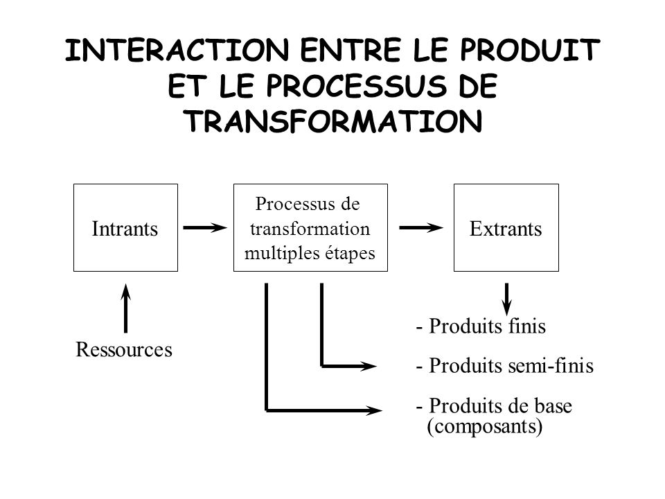 INTERACTION ENTRE LE PRODUIT ET LE PROCESSUS DE TRANSFORMATION