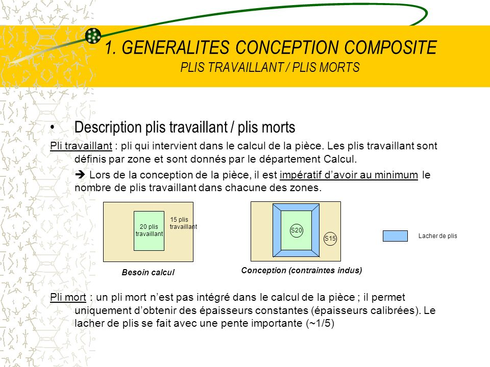 1. GENERALITES CONCEPTION COMPOSITE PLIS TRAVAILLANT / PLIS MORTS