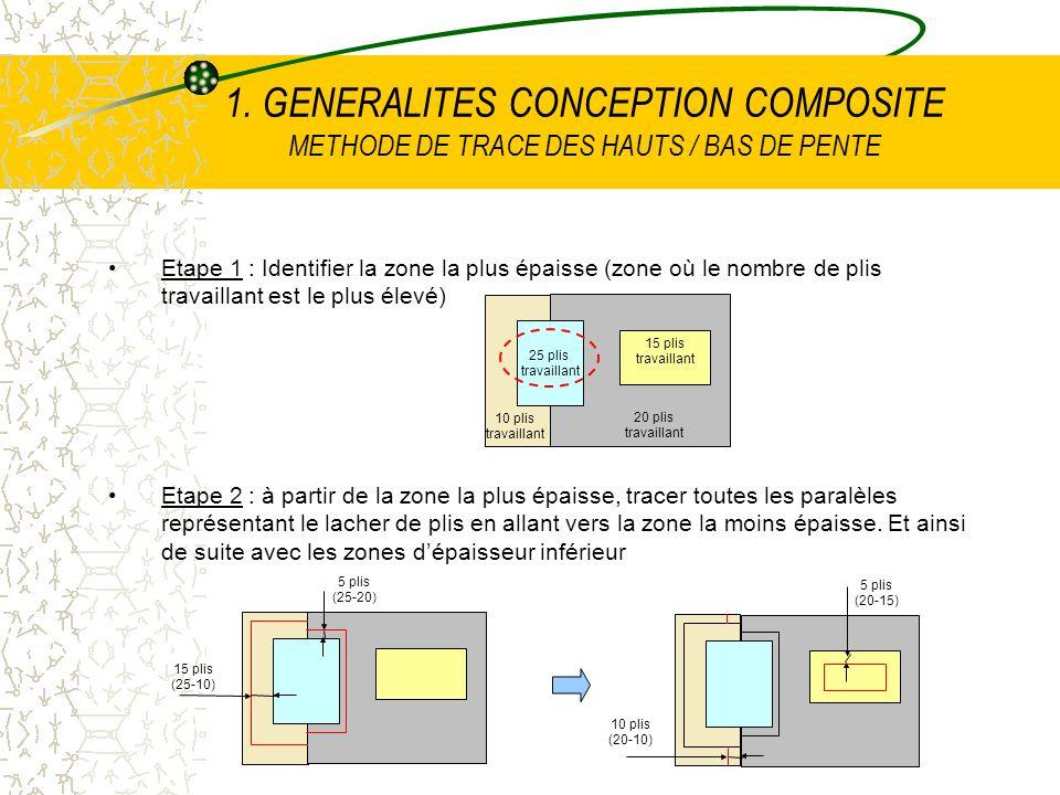 1. GENERALITES CONCEPTION COMPOSITE METHODE DE TRACE DES HAUTS / BAS DE PENTE