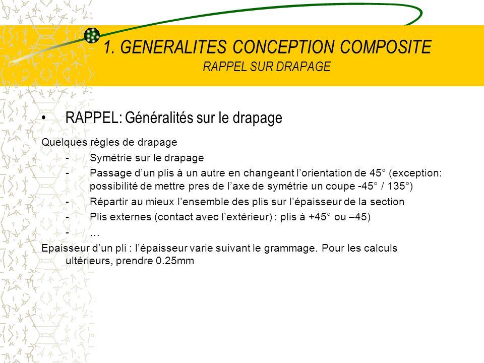 1. GENERALITES CONCEPTION COMPOSITE RAPPEL SUR DRAPAGE