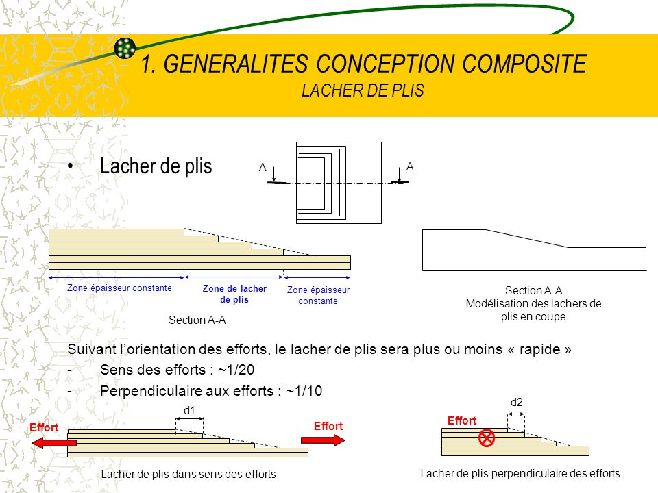 1. GENERALITES CONCEPTION COMPOSITE LACHER DE PLIS