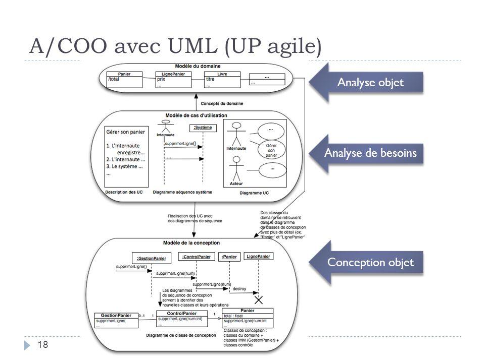 A/COO avec UML (UP agile)