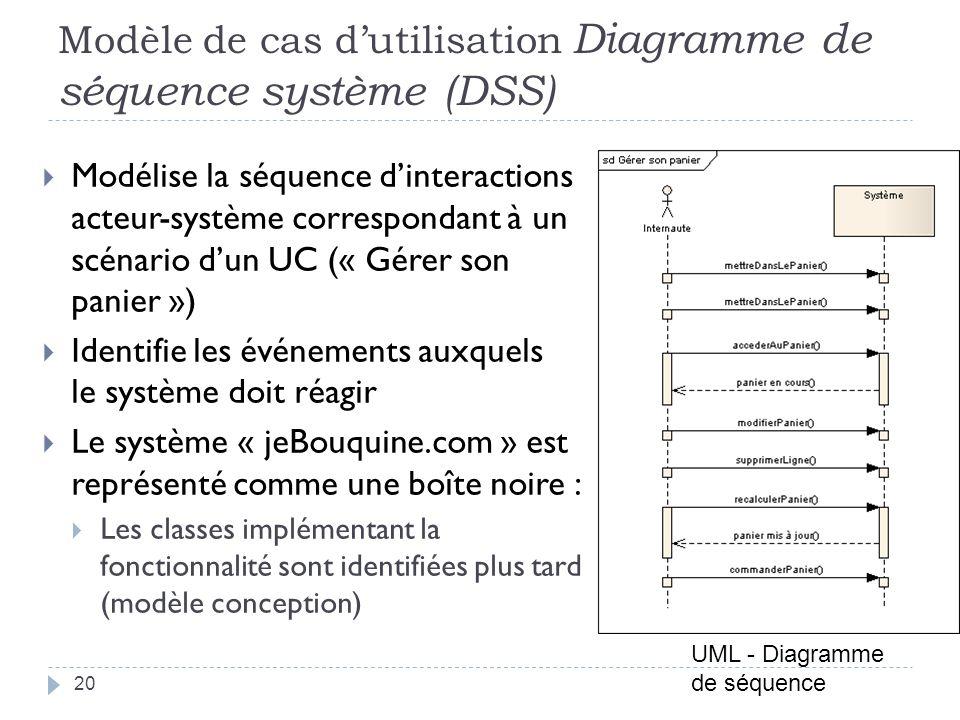 Modèle de cas d'utilisation Diagramme de séquence système (DSS)
