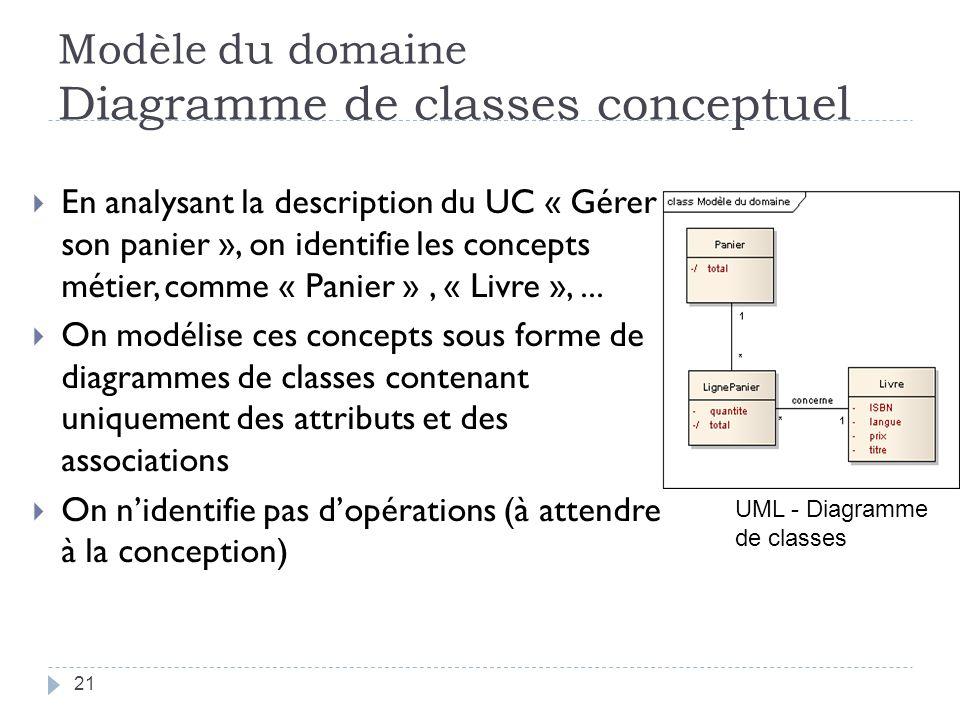 Modèle du domaine Diagramme de classes conceptuel