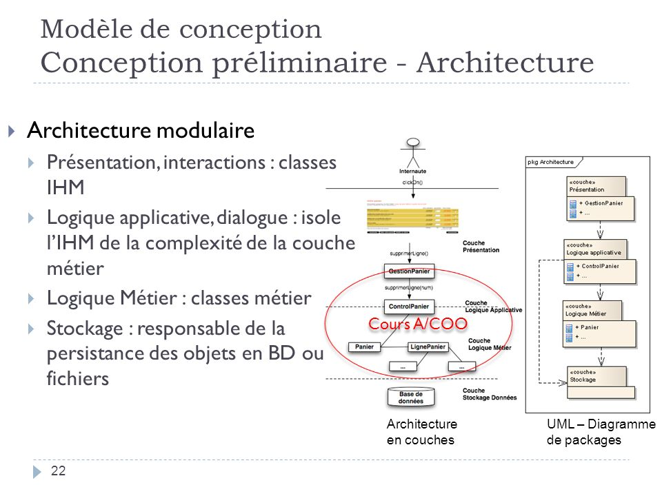 Modèle de conception Conception préliminaire - Architecture