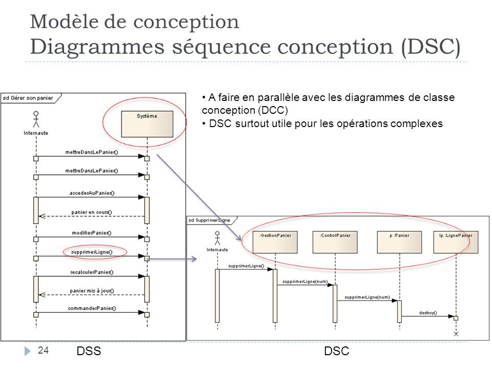 Modèle de conception Diagrammes séquence conception (DSC)