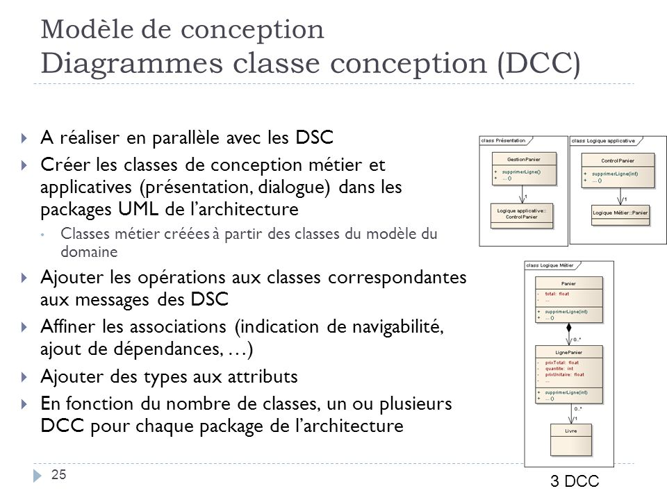 Modèle de conception Diagrammes classe conception (DCC)