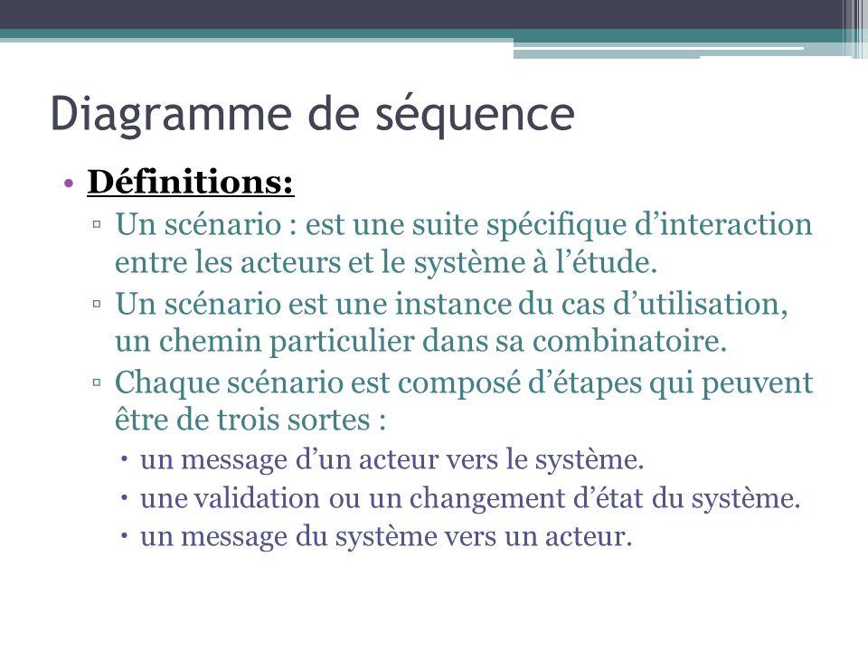 Diagramme de séquence Définitions: