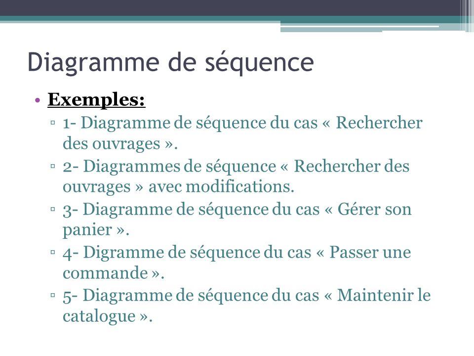 Diagramme de séquence Exemples: