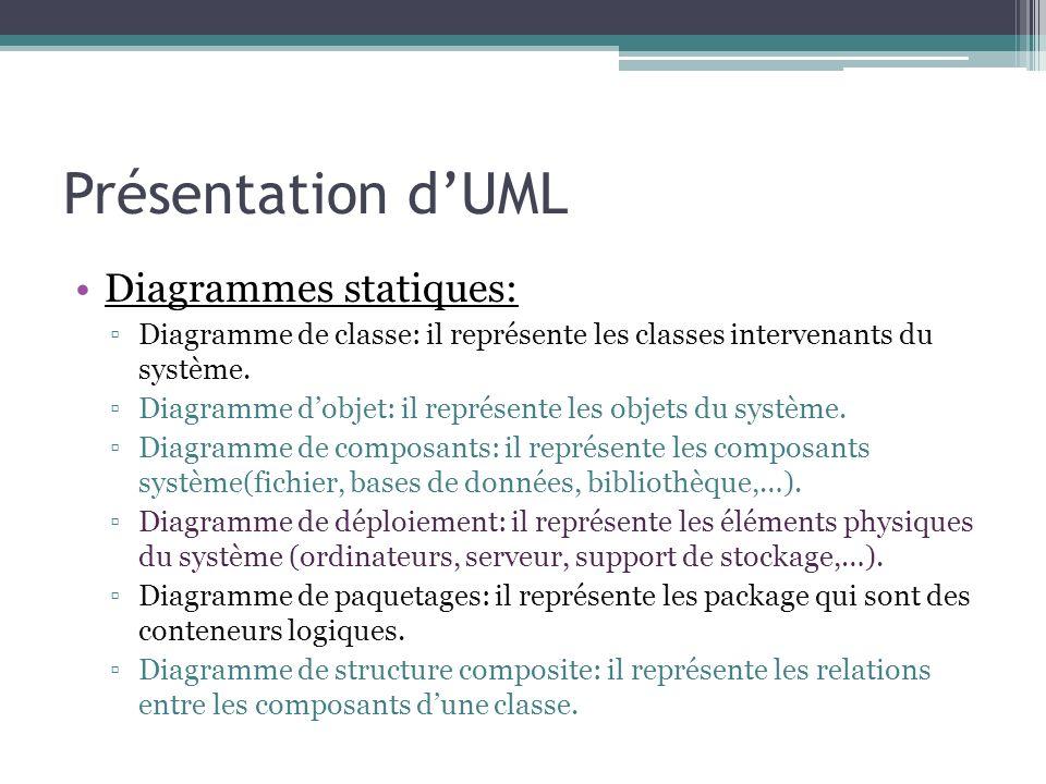 Présentation d'UML Diagrammes statiques: