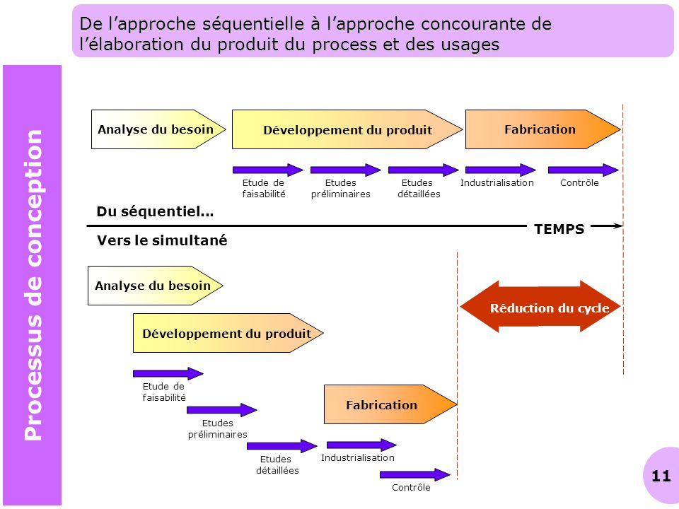 Processus de conception ppt video online t l charger for Bureau d etude 13