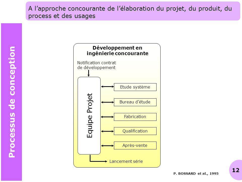 ingénierie concourante Processus de conception