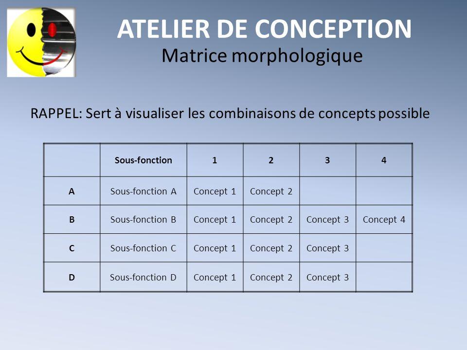 Matrice morphologique