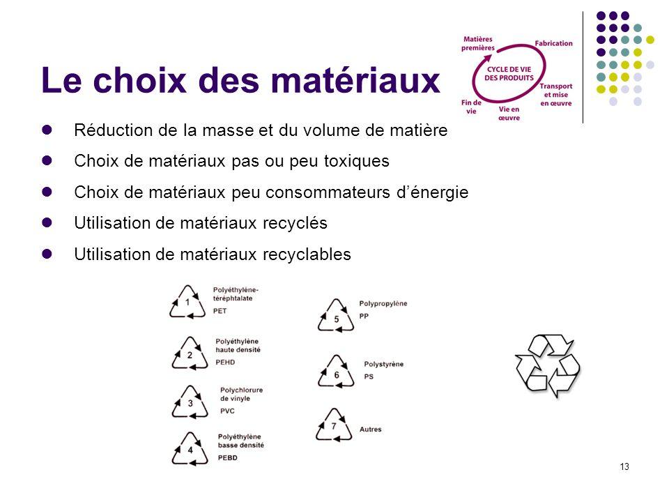 Le choix des matériaux Réduction de la masse et du volume de matière