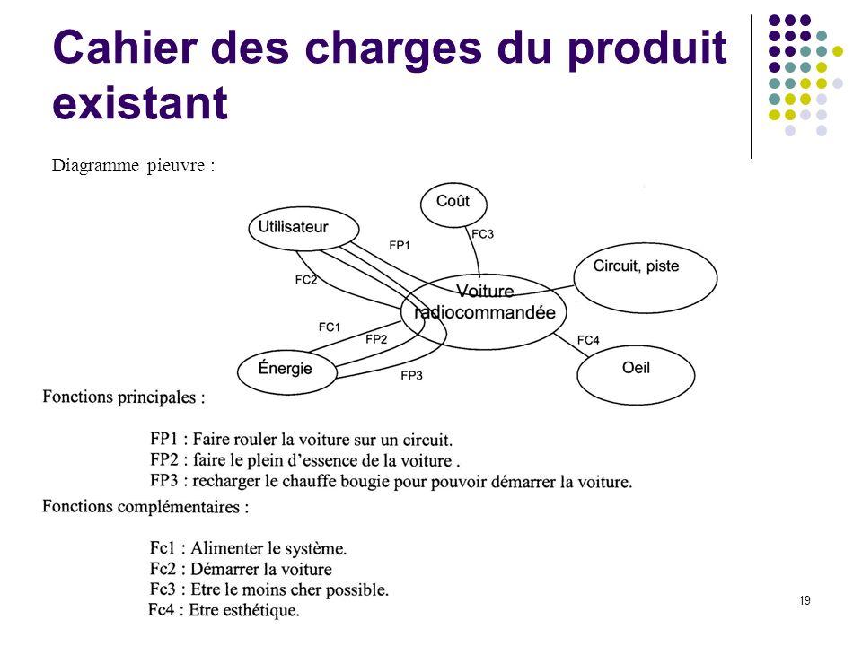 Cahier des charges du produit existant