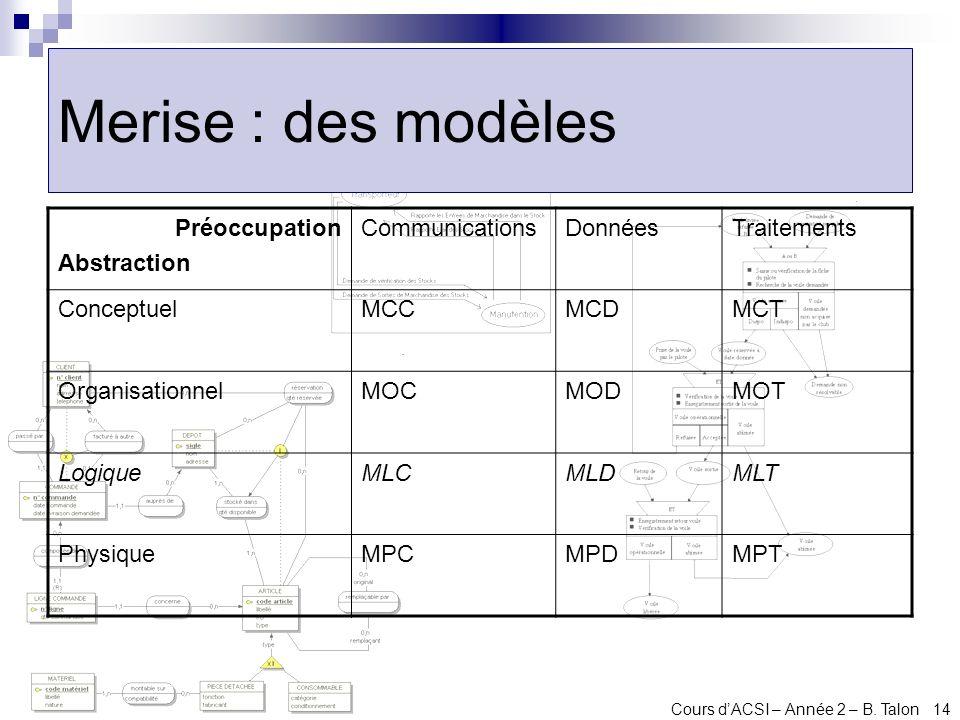 Merise : des modèles Préoccupation Abstraction Communications Données