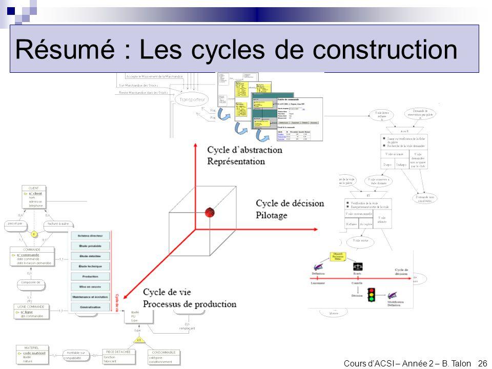 Résumé : Les cycles de construction