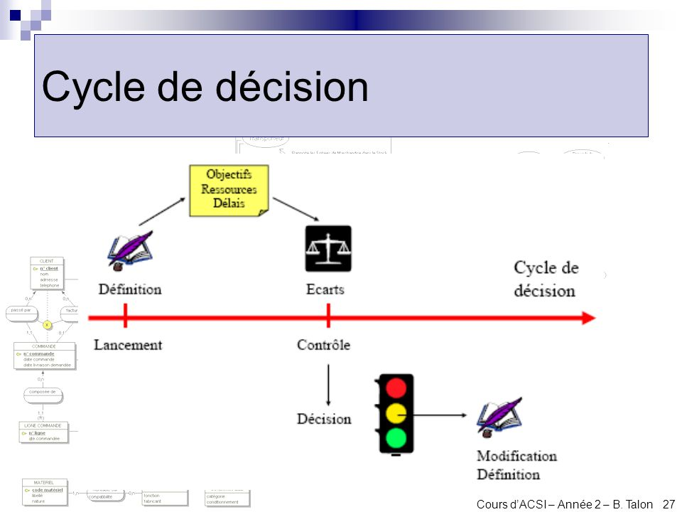 Cycle de décision Cours d'ACSI – Année 2 – B. Talon 27