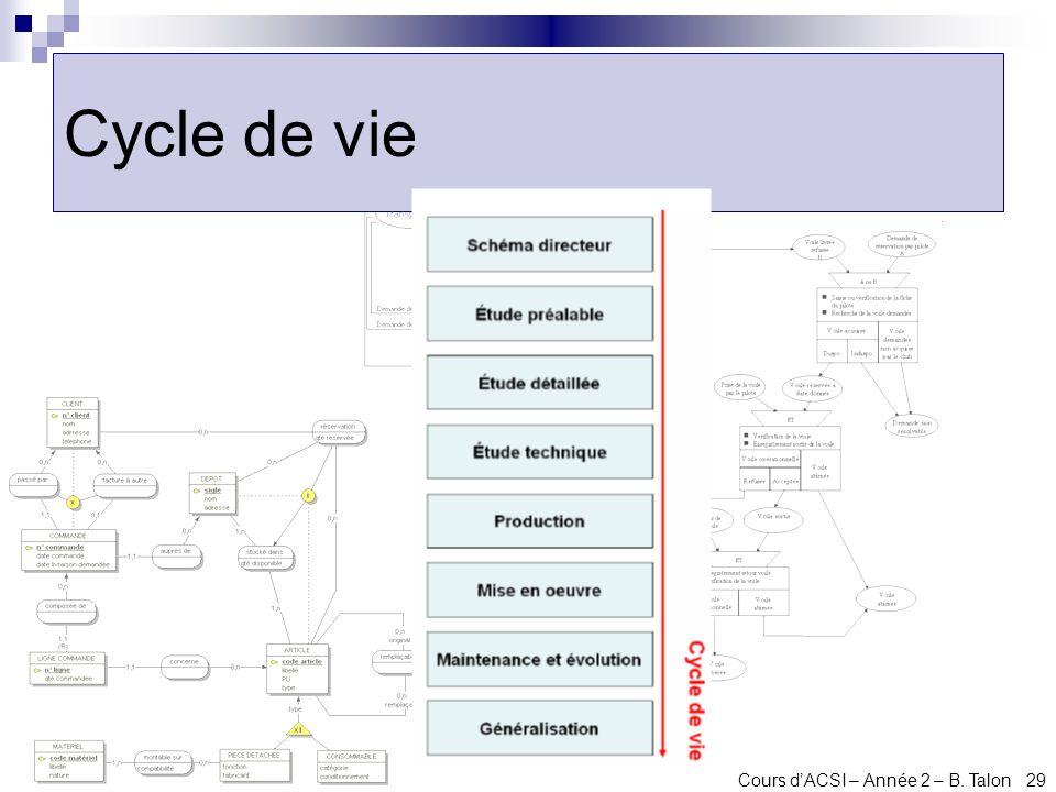 Cycle de vie Cours d'ACSI – Année 2 – B. Talon 29