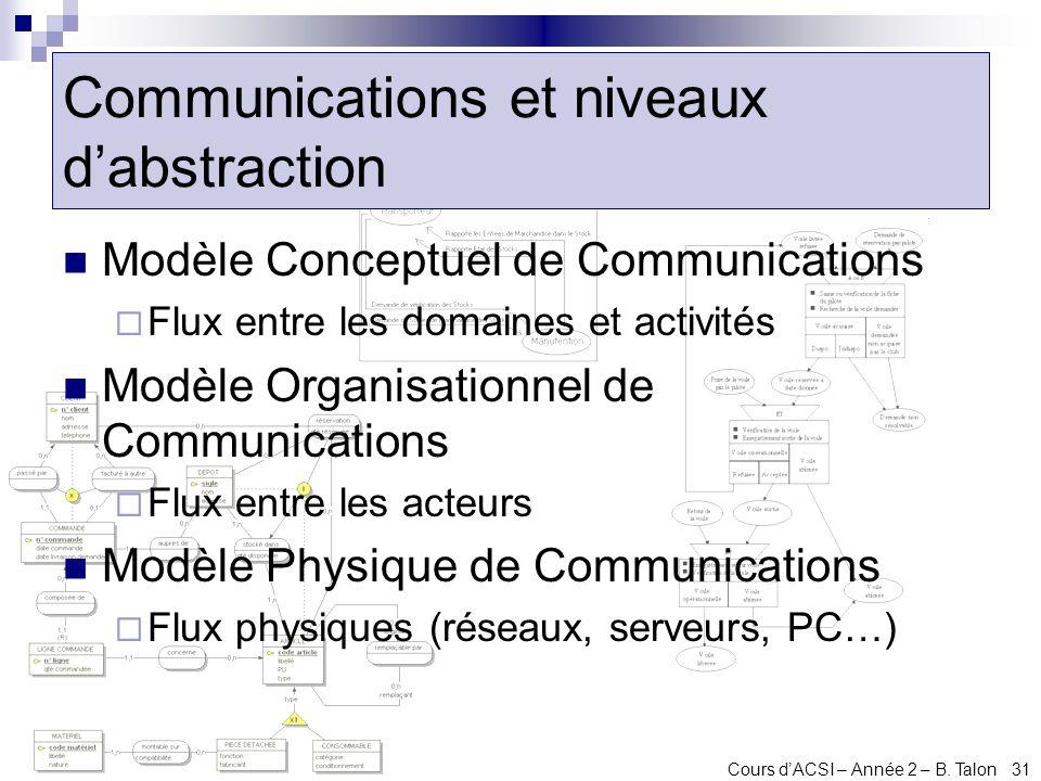 Communications et niveaux d'abstraction