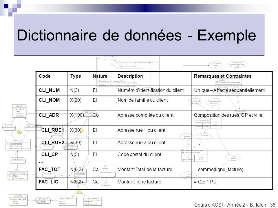 Dictionnaire de données - Exemple