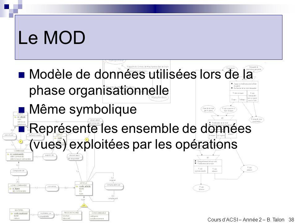 Le MOD Modèle de données utilisées lors de la phase organisationnelle