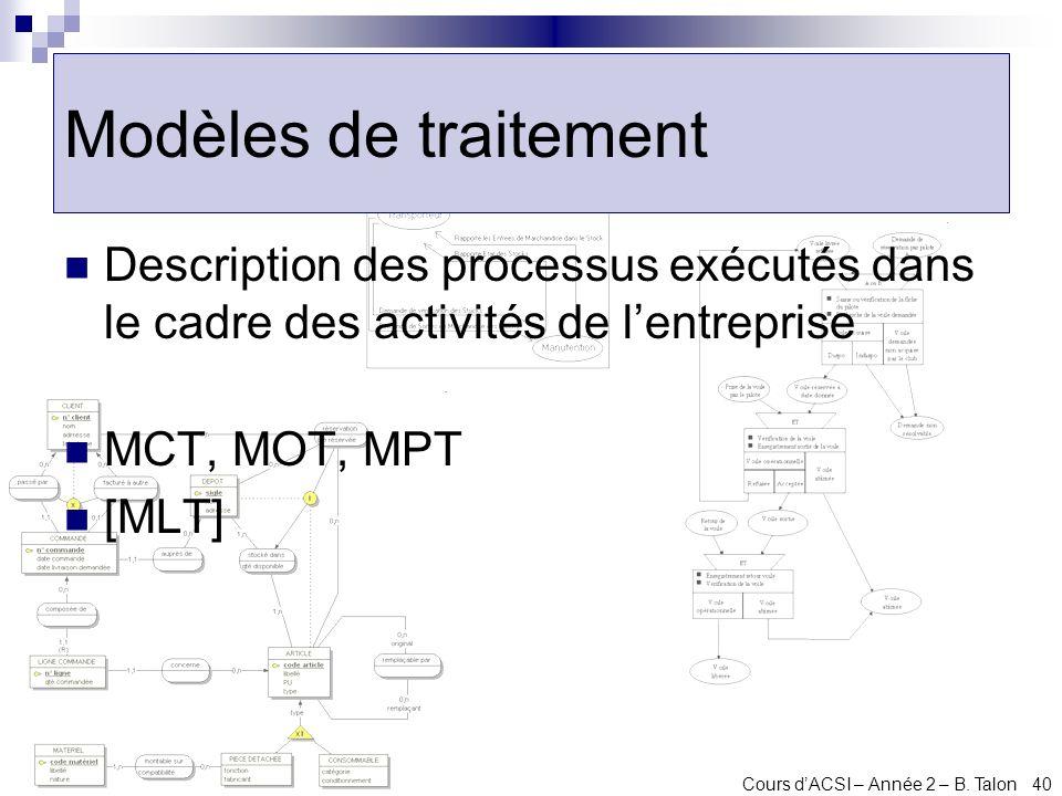 Modèles de traitement Description des processus exécutés dans le cadre des activités de l'entreprise.