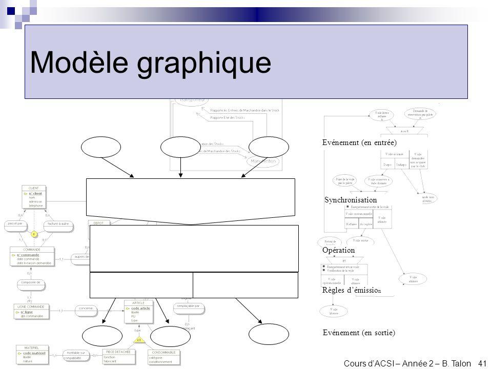 Modèle graphique Evénement (en entrée) Synchronisation Opération
