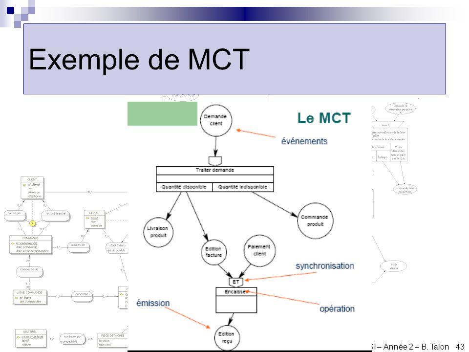 Exemple de MCT Cours d'ACSI – Année 2 – B. Talon 43