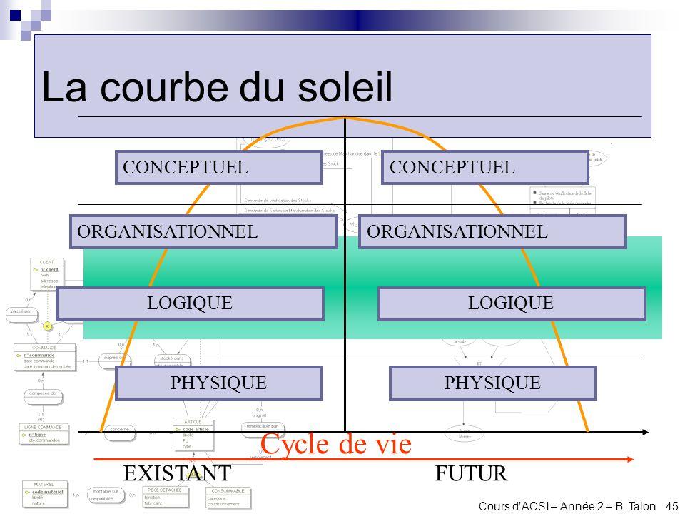 La courbe du soleil Cycle de vie EXISTANT FUTUR CONCEPTUEL