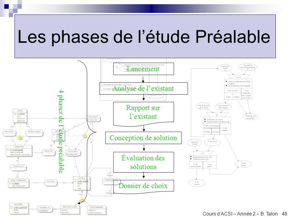Les phases de l'étude Préalable
