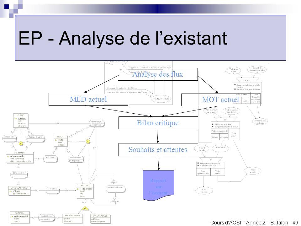 EP - Analyse de l'existant