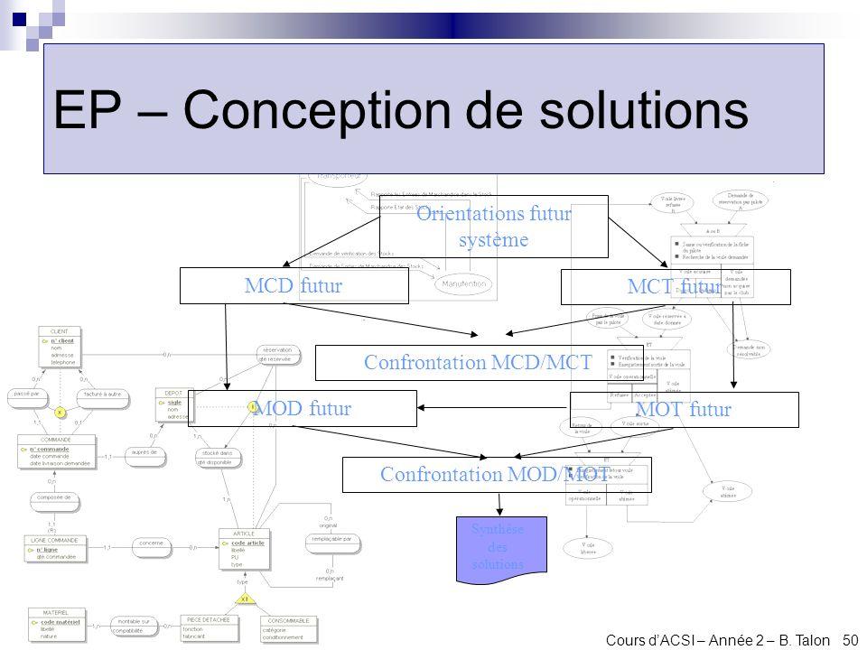 EP – Conception de solutions