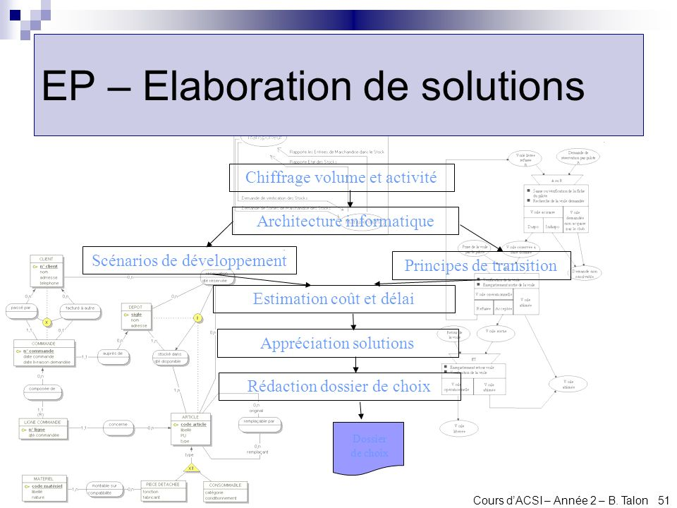 Analyse et conception des syst mes d information ppt for Definition architecture informatique