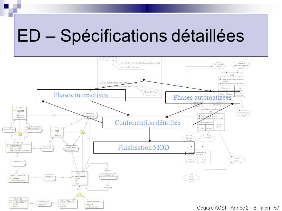 ED – Spécifications détaillées