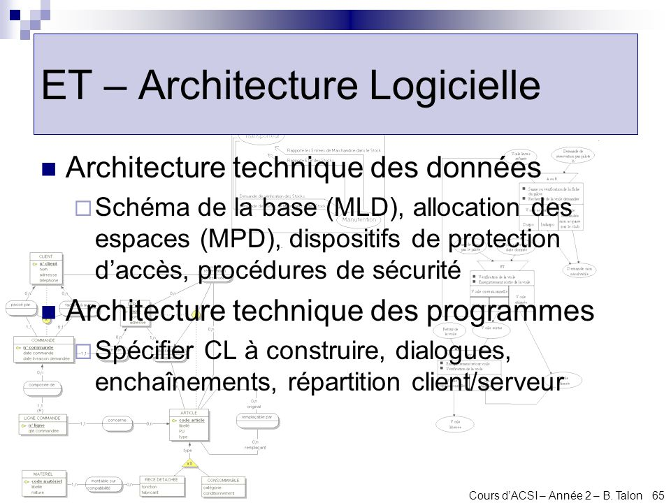 ET – Architecture Logicielle
