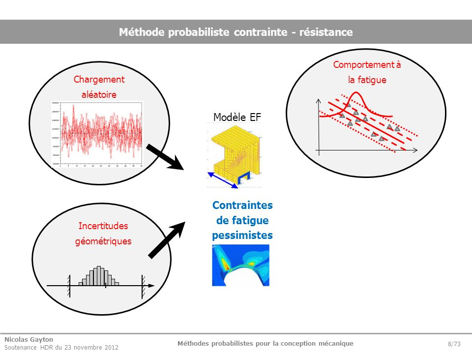 Méthode probabiliste contrainte - résistance