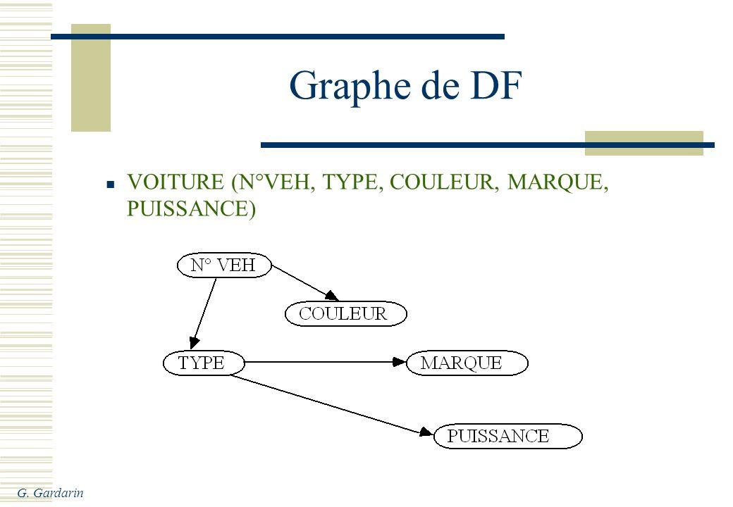 Graphe de DF VOITURE (N°VEH, TYPE, COULEUR, MARQUE, PUISSANCE)