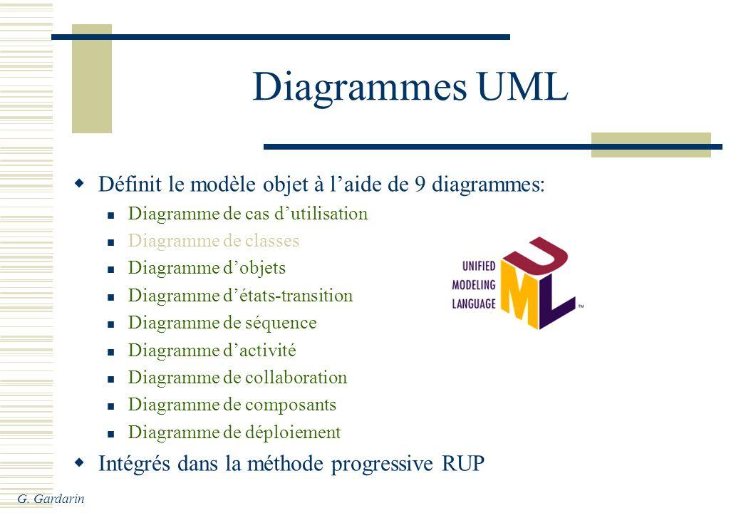 Diagrammes UML Définit le modèle objet à l'aide de 9 diagrammes: