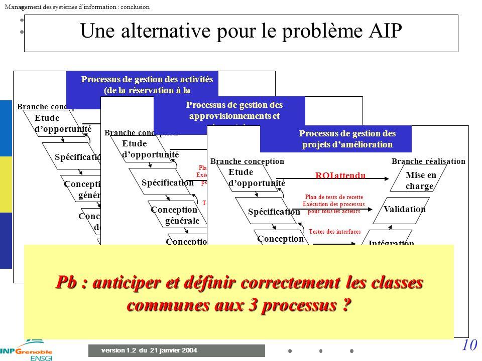 Une alternative pour le problème AIP
