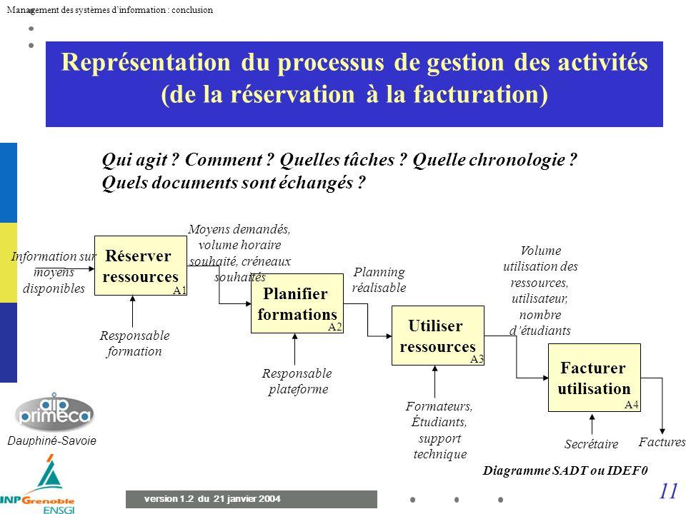 Représentation du processus de gestion des activités (de la réservation à la facturation)