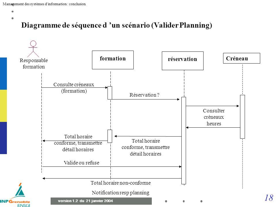Diagramme de séquence d 'un scénario (Valider Planning)