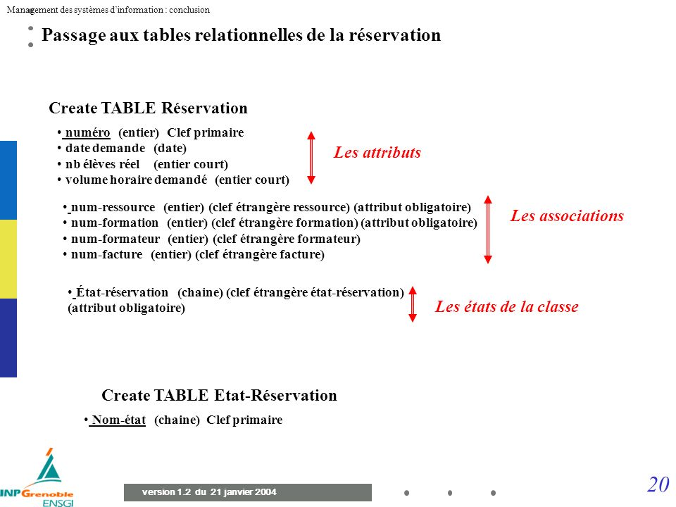 Create TABLE Réservation Create TABLE Etat-Réservation