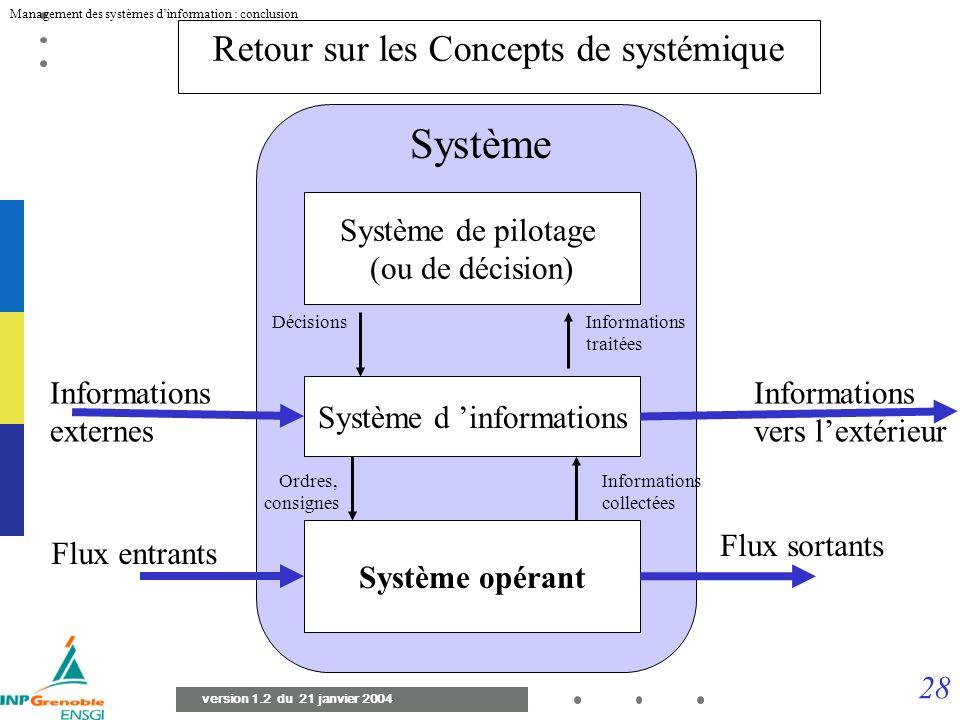Retour sur les Concepts de systémique