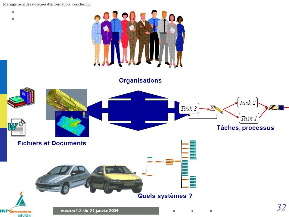Organisations Fichiers et Documents Task 1 Task 2 Task 3 Tâches, processus Quels systèmes