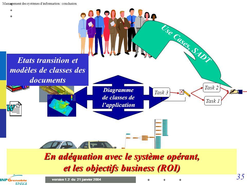 En adéquation avec le système opérant, et les objectifs business (ROI)