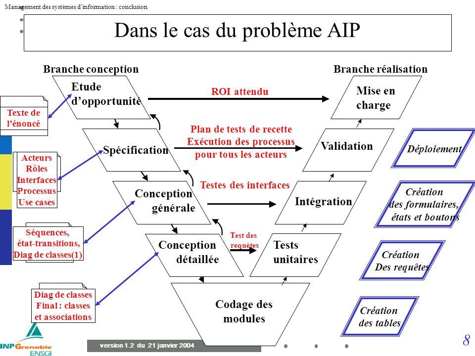 Dans le cas du problème AIP