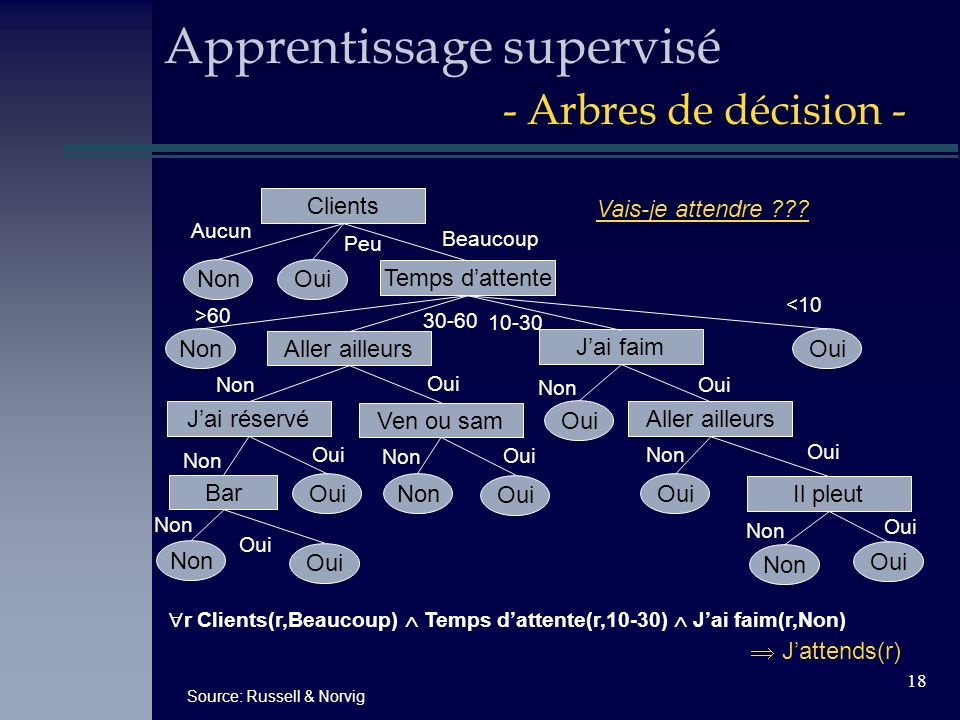 Apprentissage supervisé - Arbres de décision -