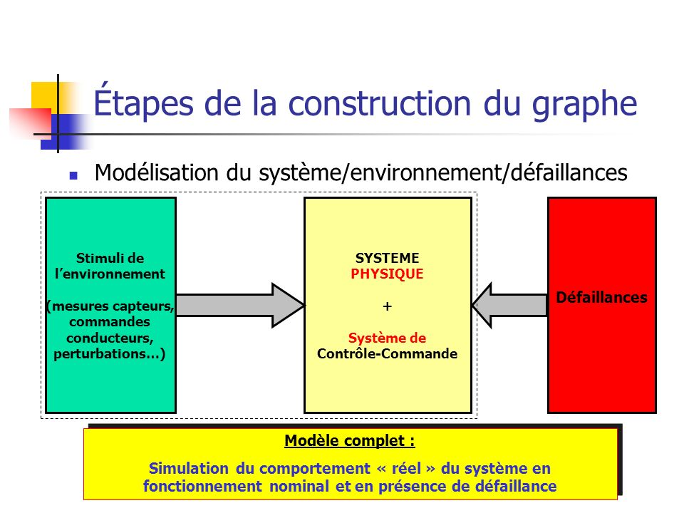 Étapes de la construction du graphe